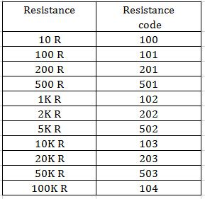resistor code 103 resistor code 103 28 images resistor color codes 1 variable resistor embedded pro patent