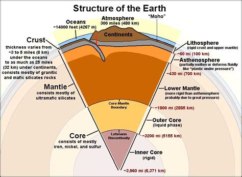 what is the section of the earth below the crust gotbooks miracosta edu oceans