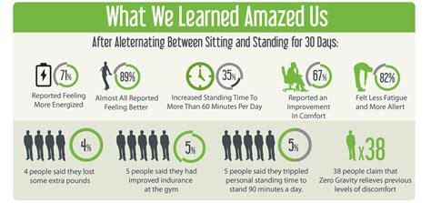 stand up desk calories calories burned standing desk vs sitting whitevan