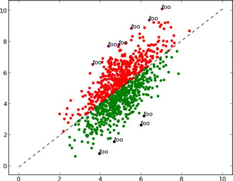 the color purple plot points two colour scatter plot in r or in python stack overflow
