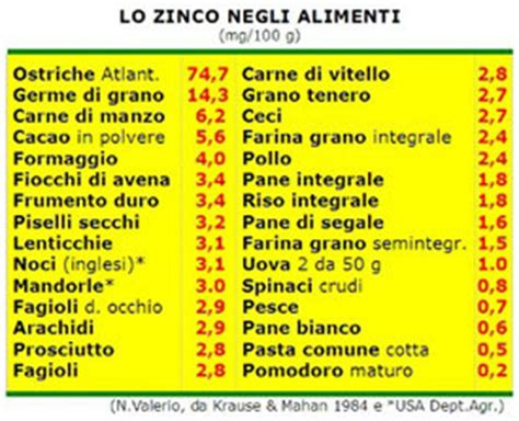 alimenti ricchi di zinco dieta ricca di zinco dieta dimagrante veloce