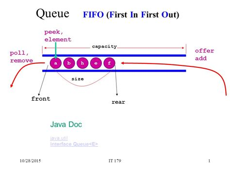 queue fifo diagram gallery how to guide and refrence