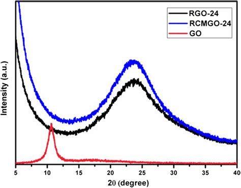 xrd pattern of rgo xrd analysis of graphene sles xrd patterns of go rgo