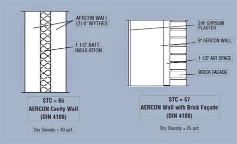 Architectural Design   Aercon AAC Autoclaved Aerated Concrete