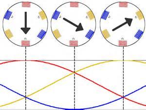 file rotatingfield png wikimedia commons