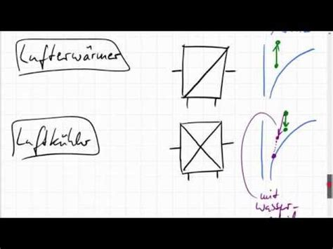 wann kondensiert luft tfd vorg 228 nge im h x diagramm doovi