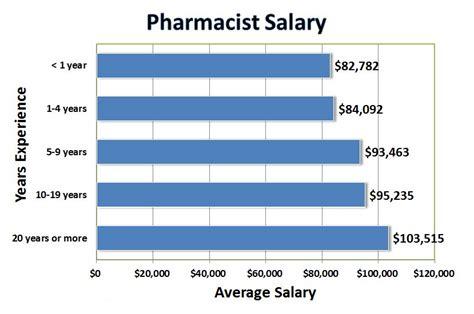 Pharmacist Salary by Pharmacy Walid Kherat Engl 110