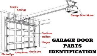 Overhead Doors Parts Garage Door Will Not Open How To Fix A Stopped Door Removeandreplace