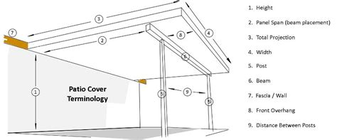Support Posts For Porch Roof. Front Porch Appeal