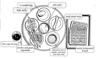 seder plate symbols template his word is a