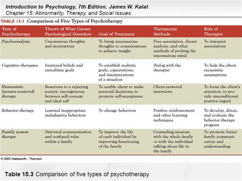 different types of therapy chapter 15 abnormality therapy and social issues ppt