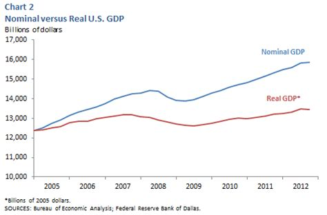 nominal vs real gdp real and nominal gdp difference nominal vs real gdp 2019