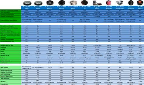aspirateur laveur comparatif 6200 classement test et comparatif d aspirateur robot