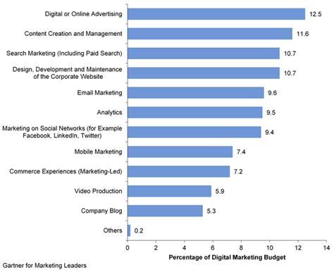 Kaos Digital Marketer key findings from u s digital marketing spending survey 2013