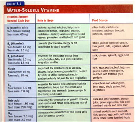 list of minerals foods and vitamins that inhibit 5ar mcsm health