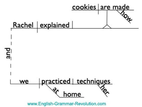 how to diagram a compound sentence the compound complex sentence