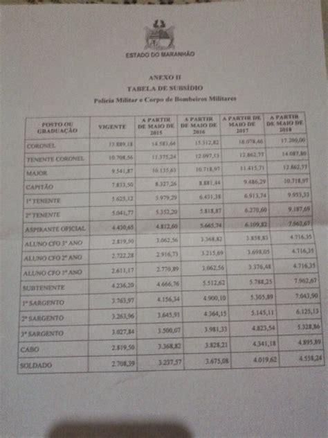 tabela do reajuste salarios dos militares em agosto 2016 pms se dizem frustrados com reajuste concedido pelo