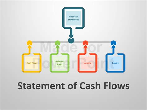 Flow Statement Ppt For Mba by Statement Of Flows Editable Ppt Slides