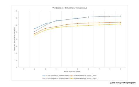Polieren Temperatur by Temperatur Beim Polieren Von Selbstheilendem Pur Lack
