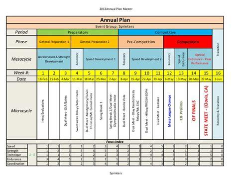 HS Annual Plan   Sprinters