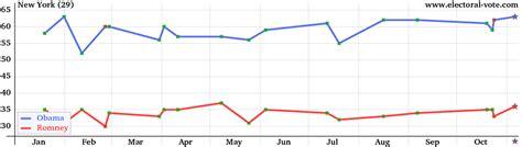 new york polls new york presidential polls 2012