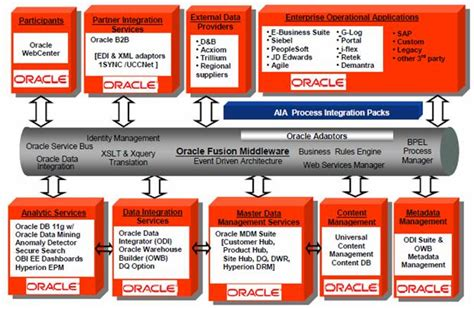 What Is Oracle Mdm by Oracle Mdm Architecture Amazing On Architecture With Oracle Mdm 1 Flatblack Co