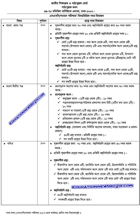 cat paper pattern and marks distribution ssc all subjects new curriculum and syllabus 2018 common