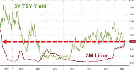 Libor Floor by Goldman Warns Clo Investors To Beware The Libor Squeeze