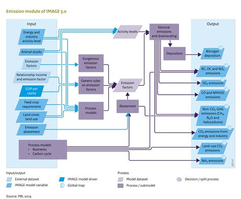 flowchart input all flow charts overview image