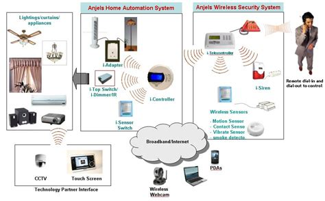 wireless home wireless home automation system
