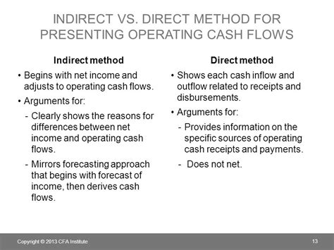 cash flow format direct and indirect method chapter 6 understanding cash flow statements ppt download