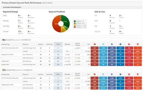 Kpi Reporting Format Exle Of Spreadshee Kpi Reporting Format Kpi Report Template