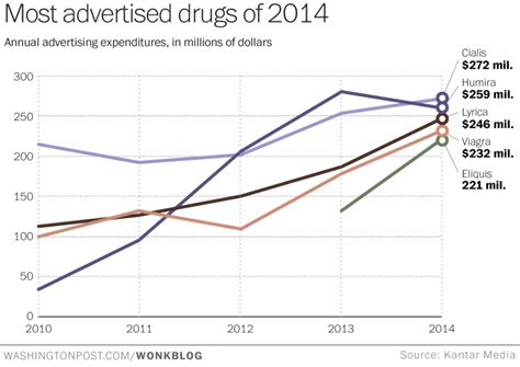 where was the eliquis commercial with runner at a school pharma marketing blog dtc ad spend is back stronger than