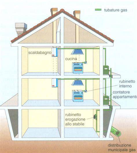 impianto gas cucina aula di tecnica