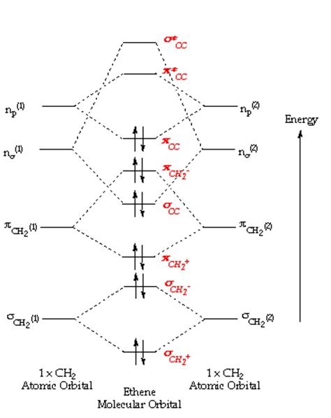Molecular orbitals for diamminesilver i also we can now attempt the mo