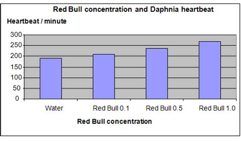 energy drink experiment science fair projects bull and daphnia