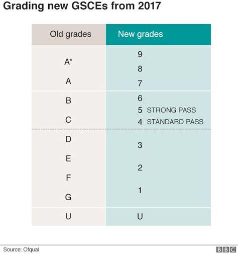 the new gcse grading system recruitment solutions ltd