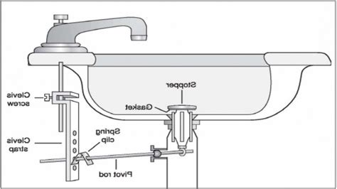 Kitchen Sink Parts Names Kitchen Sink Drain Parts Diagram Kenangorgun