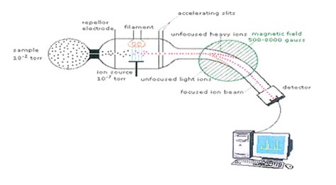 mass spectrometer diagram mass spectrometer diagram images