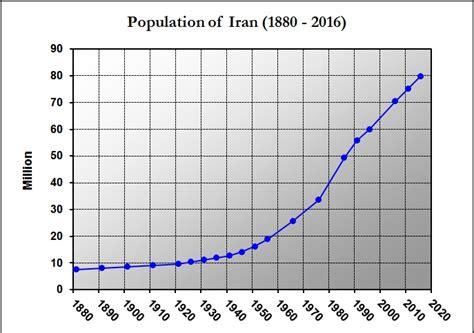 can we discuss south kurdistan s city planning master demographics of iran wikipedia
