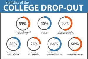 how to dropout of college college dropouts portableonlinebusiness com