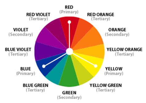 triadic colors definition all about color and several live color wheels