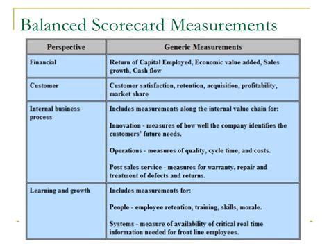 Mba Distinction Business Card by Balanced Scorecard Presentation