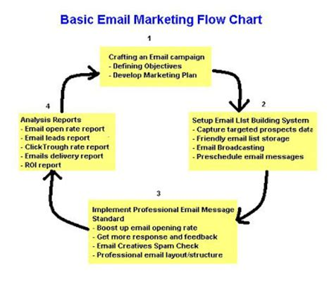 Email Flowchart Flowchart In Word Email Caign Templates