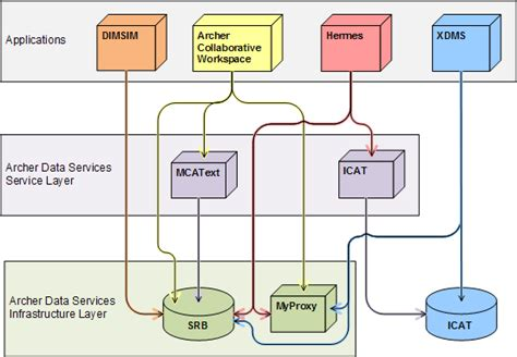 high level architecture diagram for web application technical overview