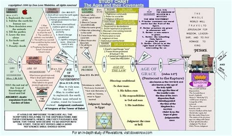 the 7 systems plan books book of revelation timeline chart images faith
