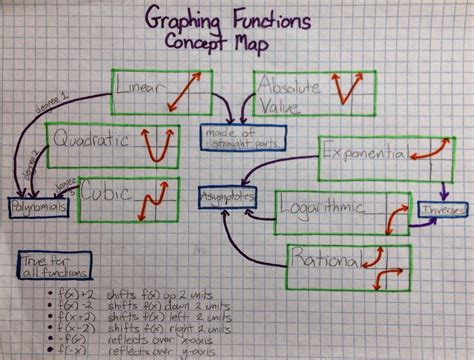 math map drawing on math concept maps