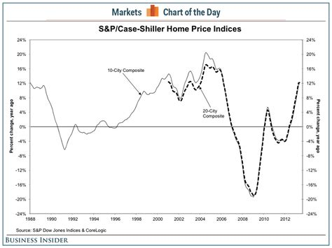 shiller home prices for may chart business insider