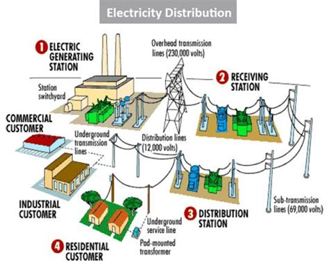 Live Line Operation And Maintenance Of Power Distribution Networks what is the difference between a power transformer and a distribution transformer quora