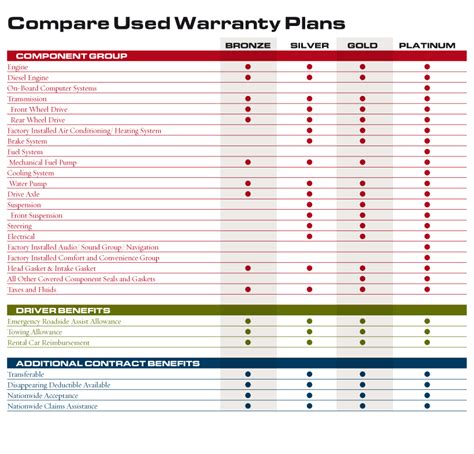 used car warranty comparison mpp mechanical protection